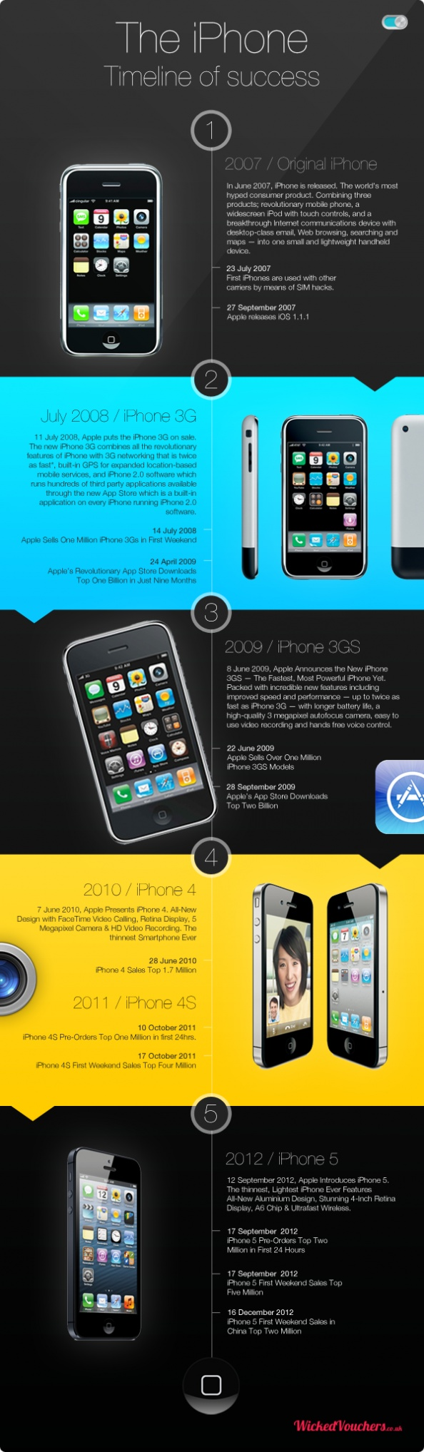 History of iPone