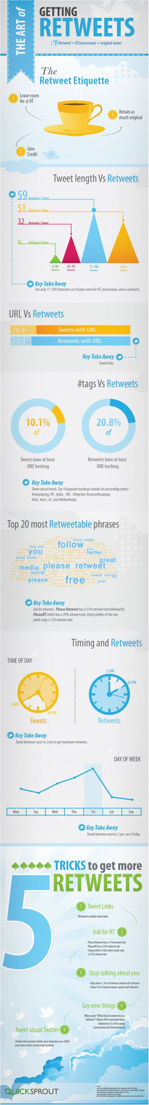Infographic: How to get more retweets