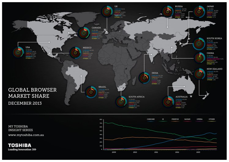 Gloabl browser share december 2013