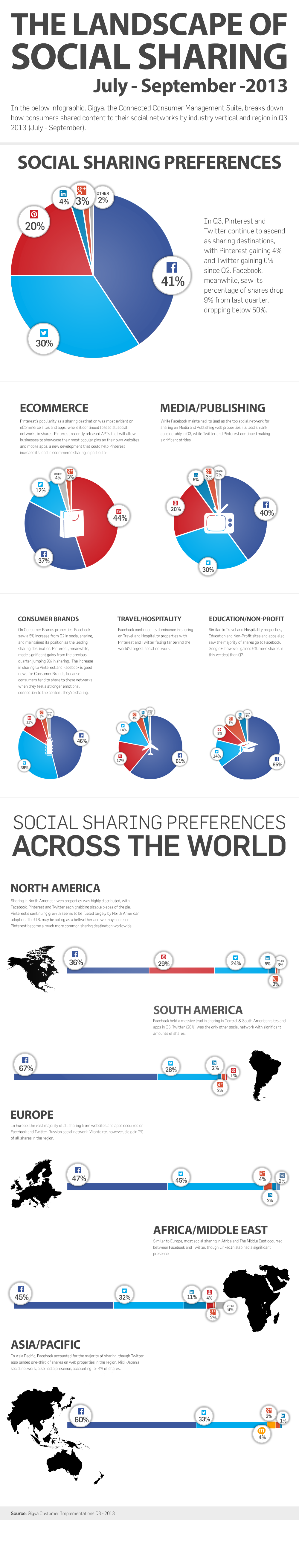Trends in social sharing