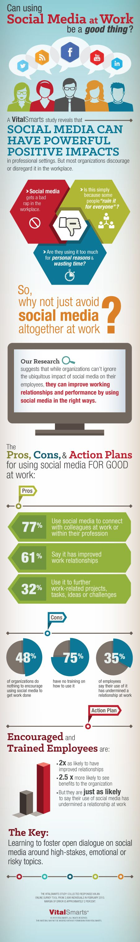 48% of companies don't encourage social media networking - infographic