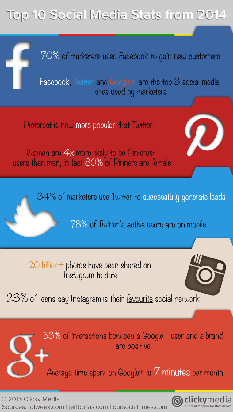 How do social networks stack up