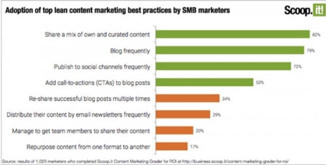 SMB_Content_Research_Via_ScoopIt-Chart-e1461807121326