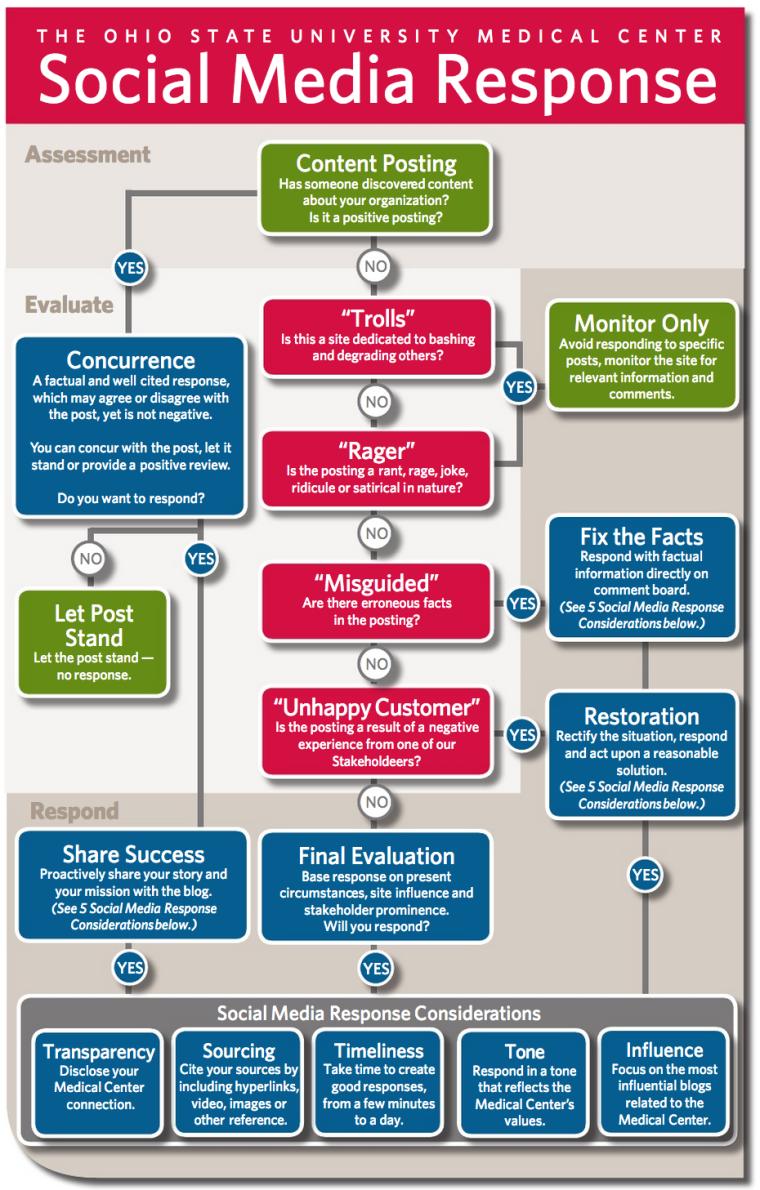 social-media-response-flow-chart