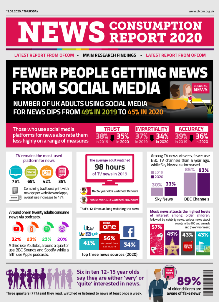 Infographic which features facts on how we consumer news in the UK. Including that the average adult consumed 98 hours of tv news in 2019 with the BBC the top news source.